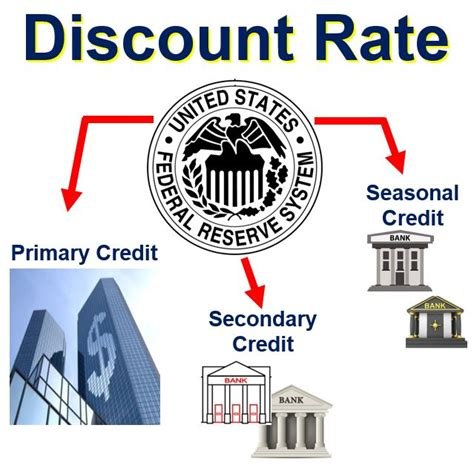 This card has an annual fee of $50. What is the discount rate? Definition and meaning - Market ...