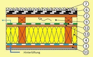Flachdaecher In Holzbauweise by Aufbau Flachdach Holz Aufbau Varianten Und Sanierung Des