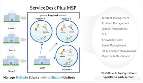 free service desk software itil manageengine uk service desk and asset management