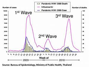 Three Waves Of The 2009 H1n1 Influenza Pandemic In