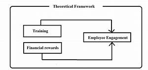 Schematic Diagram Of The Theoretical Framework