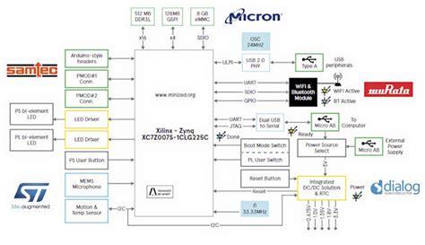 Minized Development Board Based Xilinx Zynq