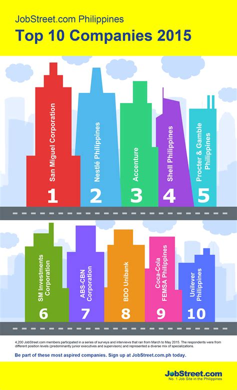 Top 10 Companies Filipinos Aspire to Work For Revealed l ...