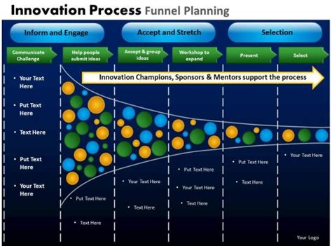 innovation process funnel planning powerpoint