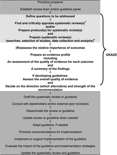 GRADE guidelines: 1. Introduction—GRADE evidence profiles