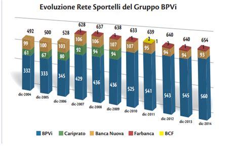 Popolare Di Filiali Popolare Di Vicenza Qualche Dato E Qualche Domanda