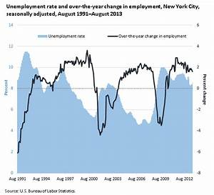 Persistence of high unemployment in New York City during ...