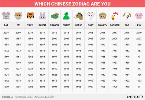 chinese zodiac means business insider