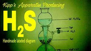 Chemistry Lab Equipments   Kipp U0026 39 S Apparatuse Diagram  Producing Hydrogen Sulphide