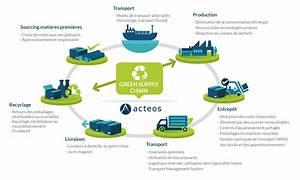 Green Supply Chain Management, l'avenir de la logistique ...