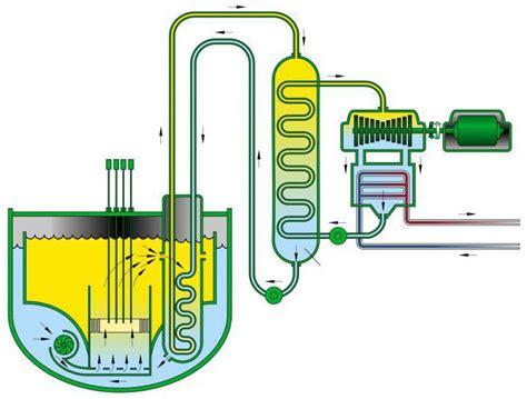 Устройство и принцип работы ядерного реактора