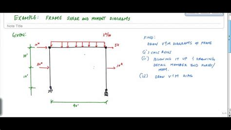 Frame Analysis Example Part Shear Moment