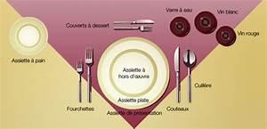Set De Couvert : presentation couvert table design en image ~ Teatrodelosmanantiales.com Idées de Décoration