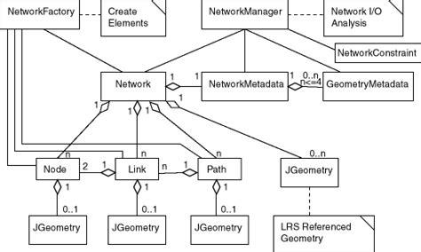 network data model overview