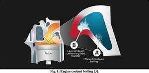 Diesel Engine Coolant