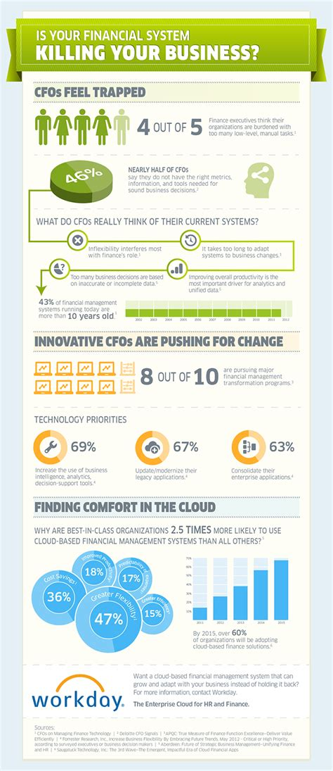 best in finance best infographics on finance and accounting software