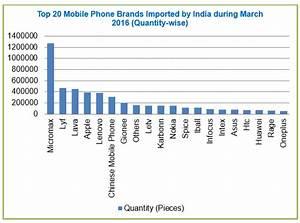 Export Genius  List Of Top 20 Brands Mobile Phones