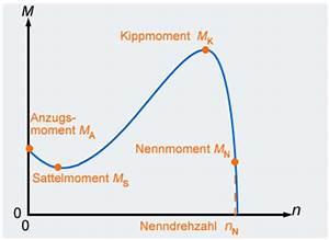 Drehstrom Berechnen : der asynchronmotor wechselstrom 3 phasig ~ Themetempest.com Abrechnung
