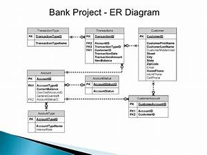 Er model diagram rdbms image collections how to guide and refrence erd diagram atm image collections how to guide and refrence ccuart Image collections