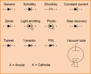 What Varactor Diode Working Characteristics