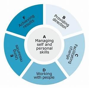 Advanced Management Training