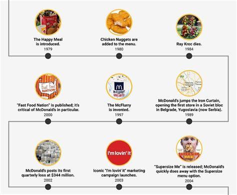 infographic major milestones   history  mcdonalds