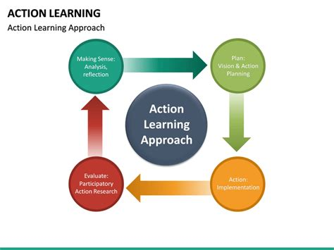 action learning powerpoint template sketchbubble
