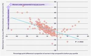 News Nhs Chart Relationship Between Gender Pay Gap And Gender Composition