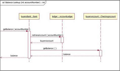uml sequence diagrams software engineering stack exchange