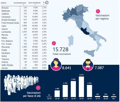 Persone vaccinate sulla popolazione % totale persone vaccinate (2 dosi e monodose) **. Vaccino Covid-19, oltre 15mila i vaccinati: tutti i numeri ...