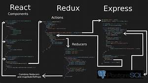 Oversimplified Flow Of Data Through React  Redux  Express