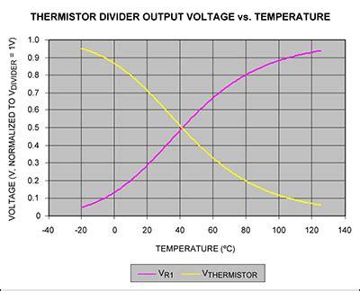Temperature Sensing Maxim