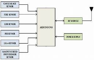 Block Diagram For Sensing Unit