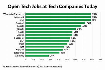 Tech Jobs Non Highest Job Companies Glassdoor