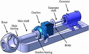 2  The Wind Turbine Gearbox  Which Couples The Main Shaft