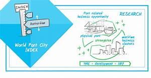 World Port City Index - Smart Port
