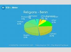 Demographics of Benin