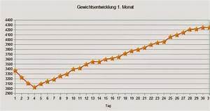 Ssw Woche Berechnen : gewichtsverlust 1 monat ~ Themetempest.com Abrechnung