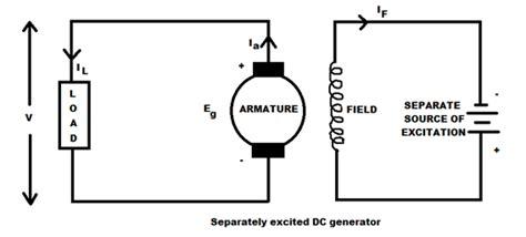 types of d c machines dc generators dc motors electrical edition