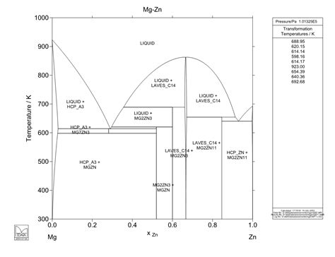 Mg Zn Phase Diagram by Fe Zn Driverlayer Search Engine