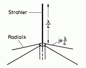Antenne Berechnen : darc online lehrgang technik klasse e kapitel 11 antennentechnik ~ Themetempest.com Abrechnung