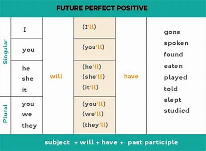 Future Perfect Learn English Tense Past Form