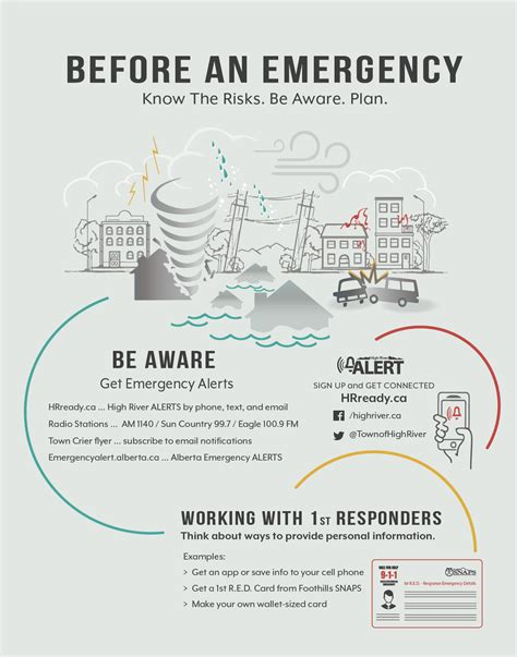 Generous Occupant Emergency Plan Template Contemporary