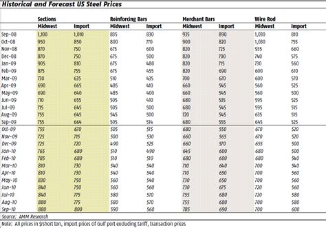 steel value sourcing steel components in 2010 now might be the best time mfg com