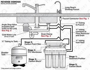 Reverse Osmosis Install