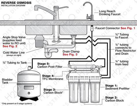 under sink plumbing diagram