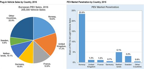 Electric Vehicle Market by 23 5 Of Auto Market In Electric Vehicles In