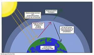 Global Opvarmning Storyboard Af Da