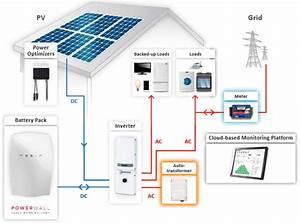Solaredge Auto