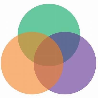 Venn Diagram Blank Orange Purple Svg Transparent
